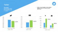 Twitterin sitouttaminen on kasvanut, vaikka twiittien määrä on hiukan vähentynyt