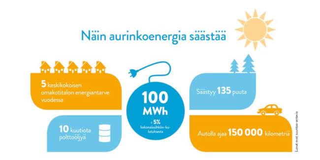 Infokuva: Näin aurinkoenergia säästää. 5 keskikokoisen omakotitalon energiantarve vuodessa. 10 kuutiota polttoöljyä. 100 MWh = 5 % kokonaissähkön kulutuksesta. Säästyy 135 puuta. Autolla ajaa 150000 kilometriä.