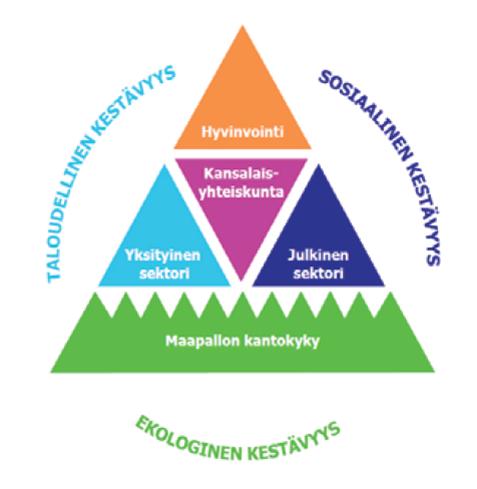 Taloudellinen, sosiaalinen ja ekologinen kestävyys